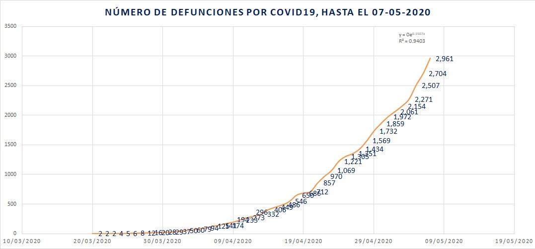 Defunciones totales por COVID19 07-05-2020
