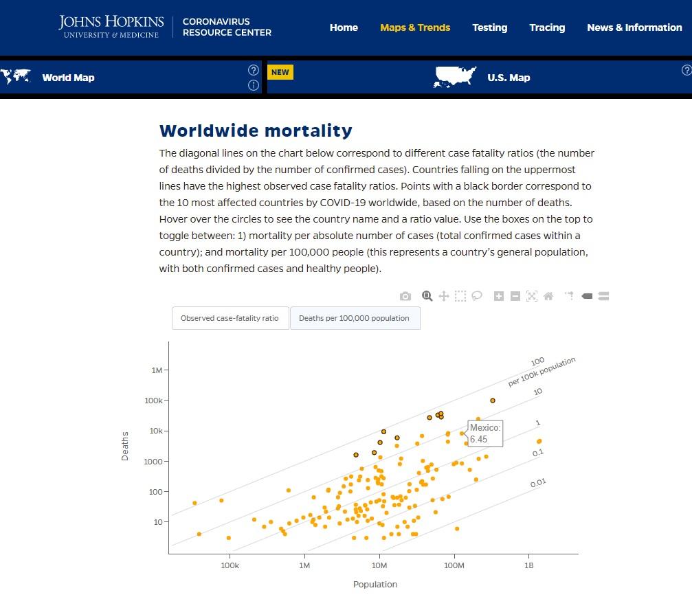 Mortalidad mundial por COVID19