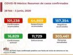Casos y defunciones 03-06-2020