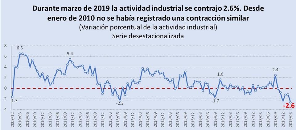 actividad industrial