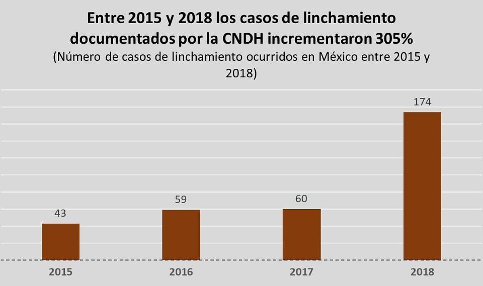 linchamiento en México