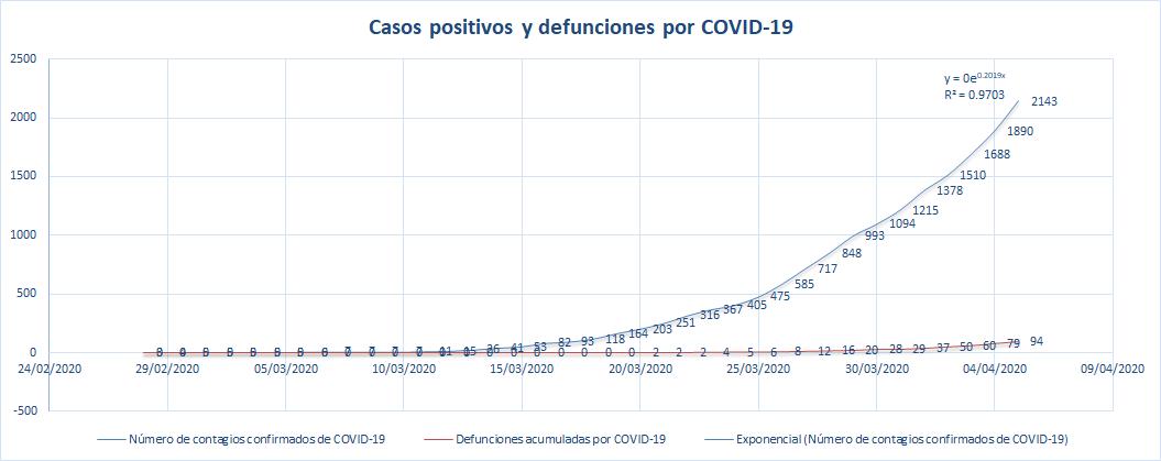 COVID 19 actualización