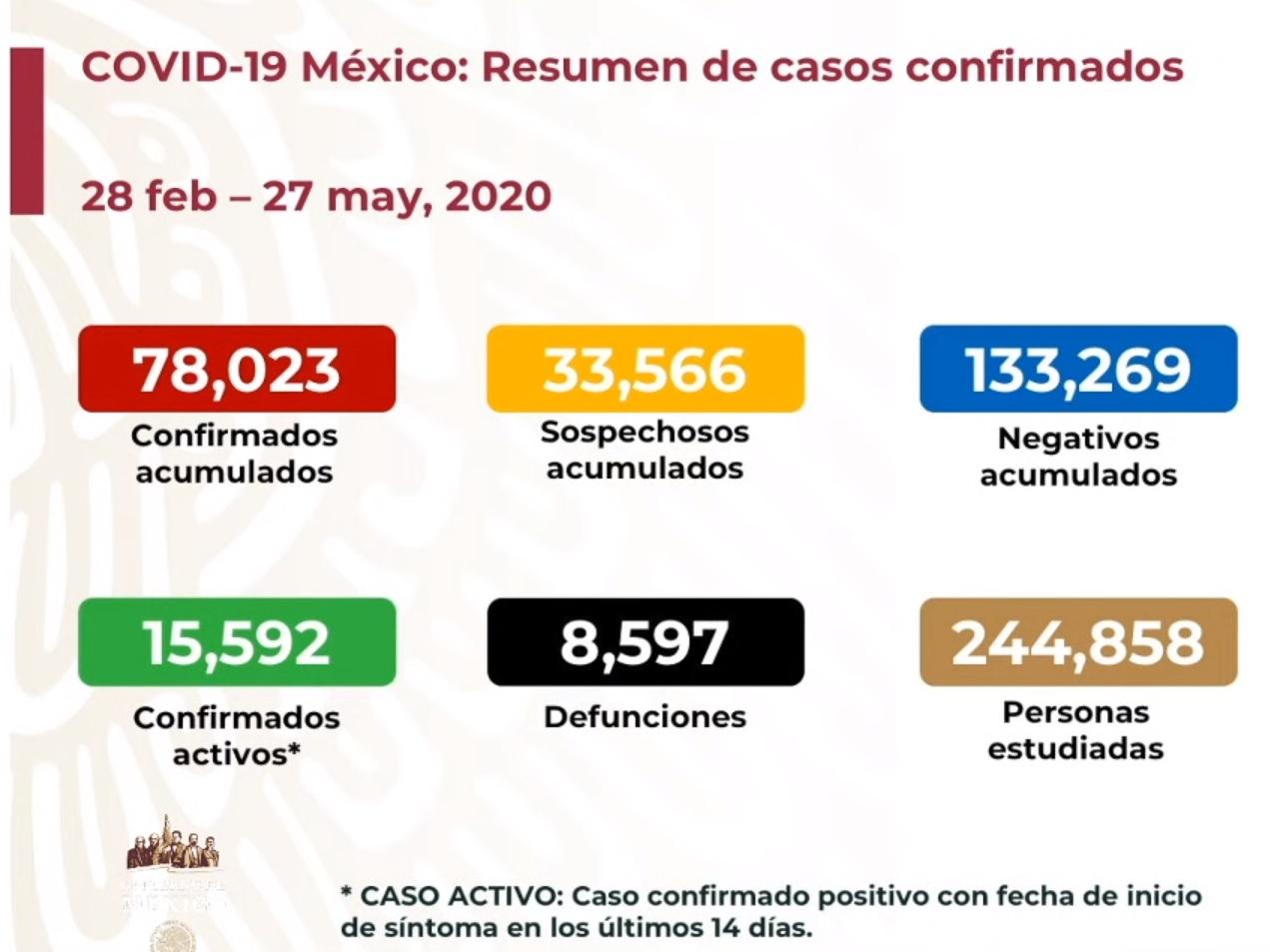 Casos y defunciones COVID19 27-5-20