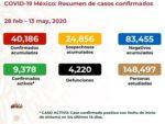 Resumen de casos 13-05-20