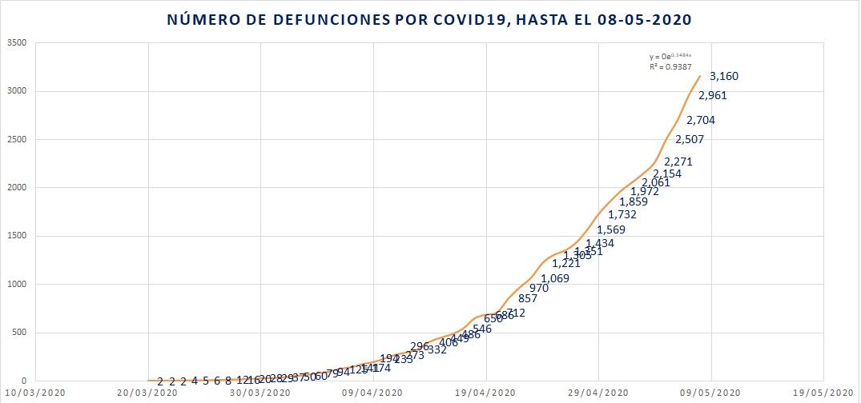 Defunciones covid19 08-05-2020