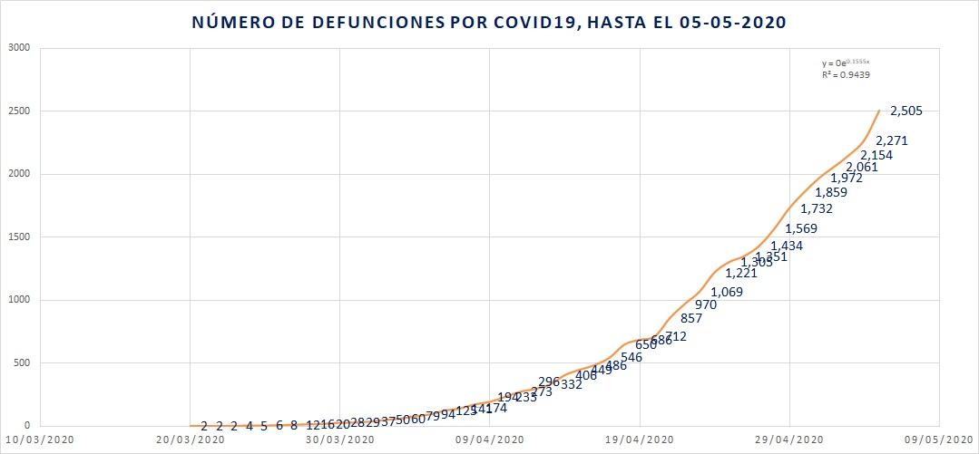 Récord de defunciones por COVID