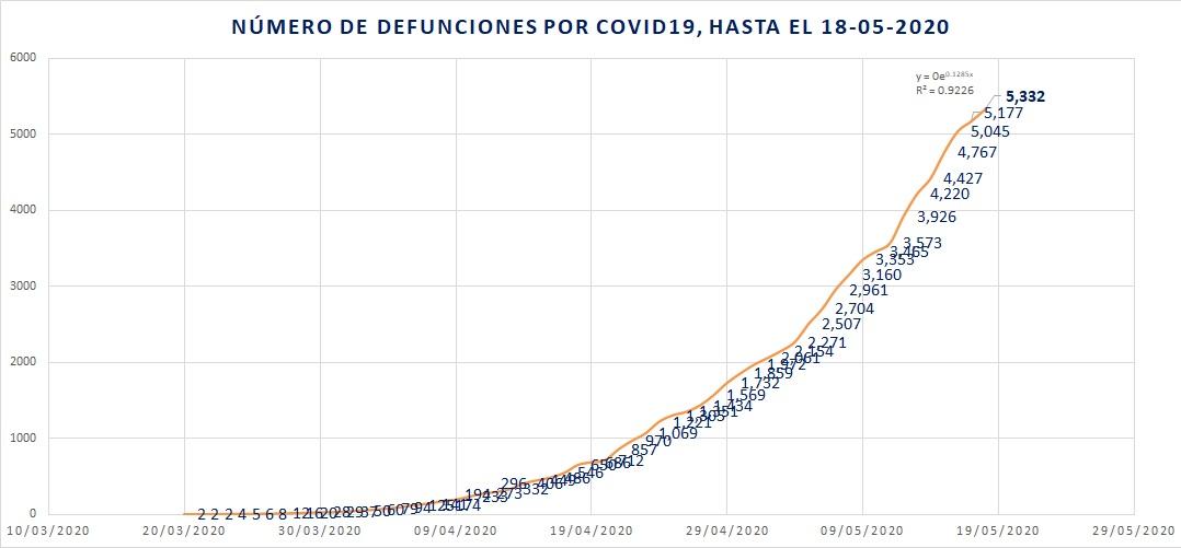 Defunciones por COVID19 18-05-20