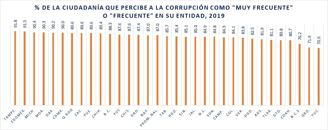 Estados con más corrupción, 2019