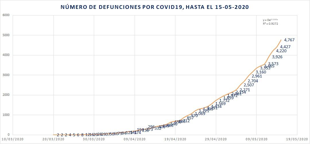 Defunciones por covid19 15-05-2020