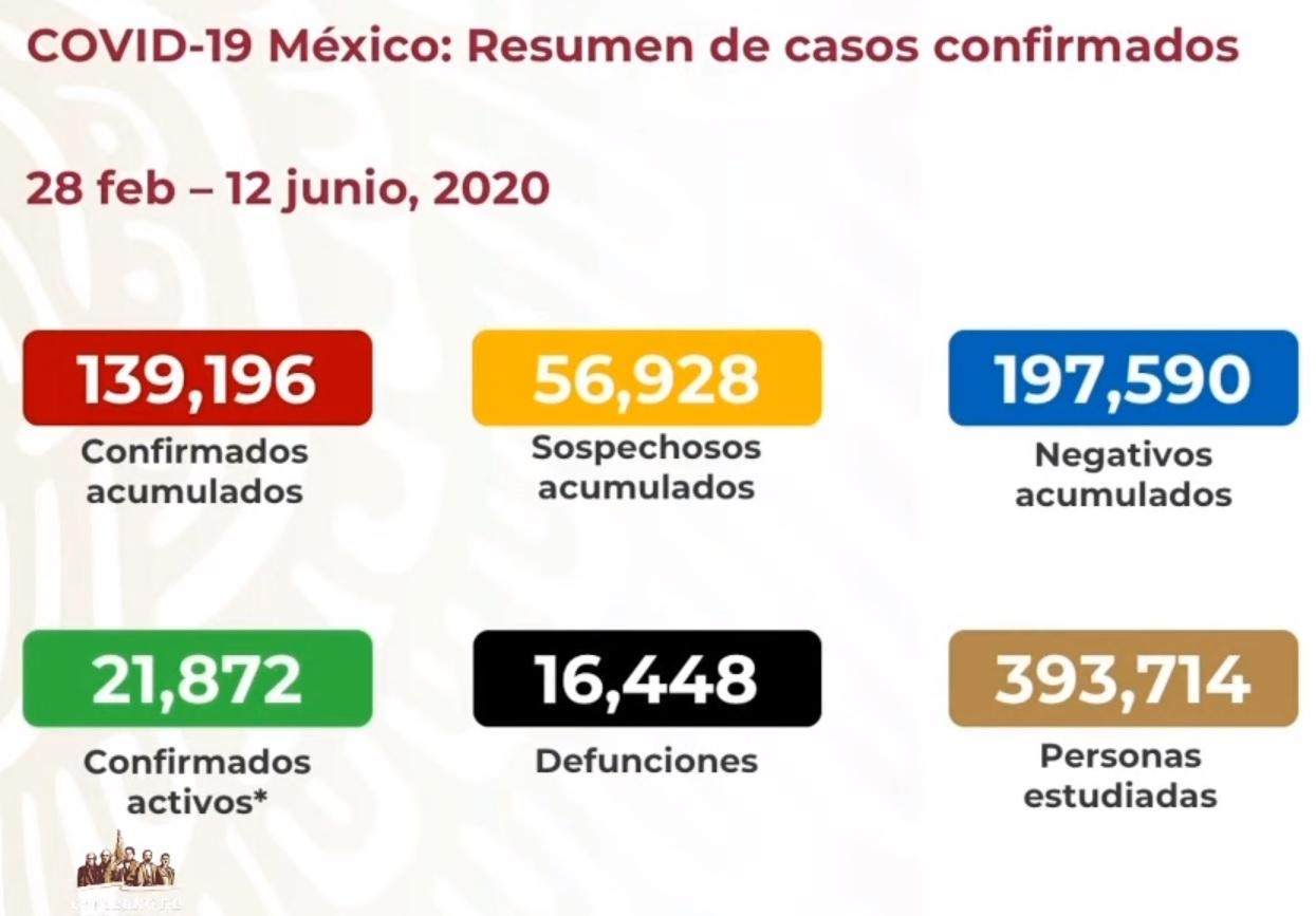 Defunciones y casos 12-06-2020
