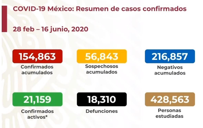 En junio ya se superó el número de defunciones registradas en mayo por COVID19