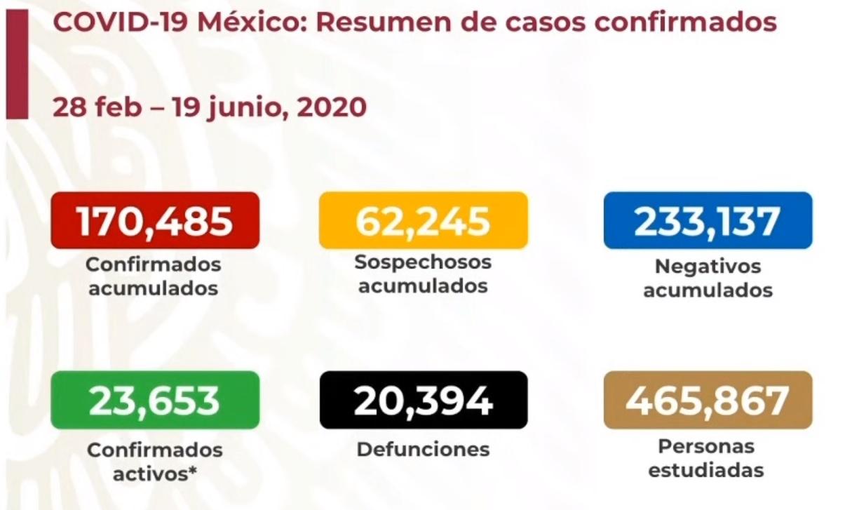 Hay 20394 muertes por covid19... y contando