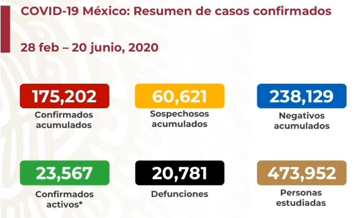 Más de 15 mil casos de COVID19 en tres días