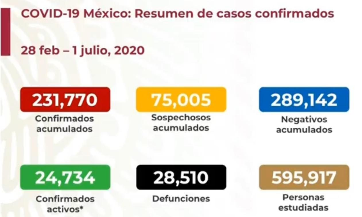 México superó a España
