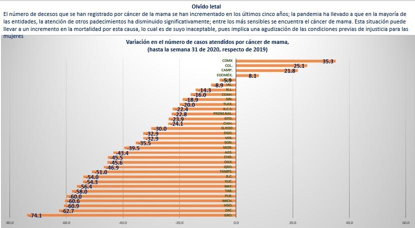 Fuente: elaboración propia con base en los datos del Boletín Epidemiológico de la Secretaría de Salud, con datos hasta la semana 31 de 2020