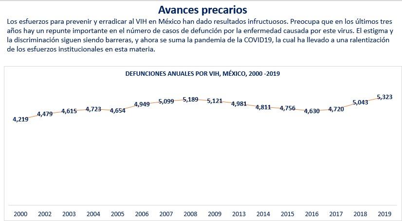 Fuente: elaboración propia con base en los datos del Boletín Epidemiológico de la Secretaría de Salud, semana 48 de 2020