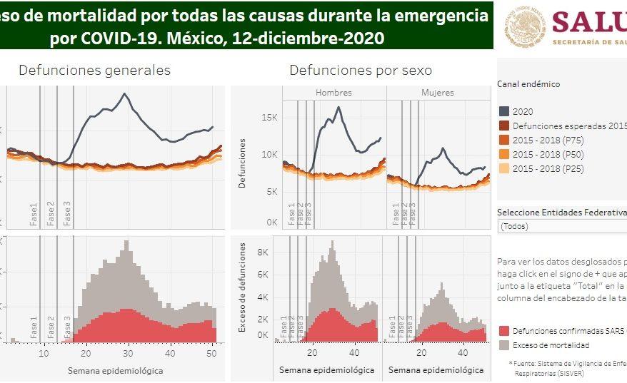 Exceso de Mortalidad en México 2020