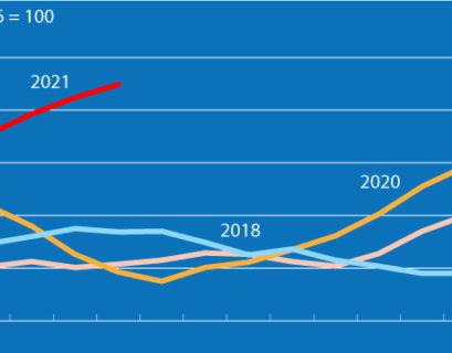 Precios de los alimentos 2021
